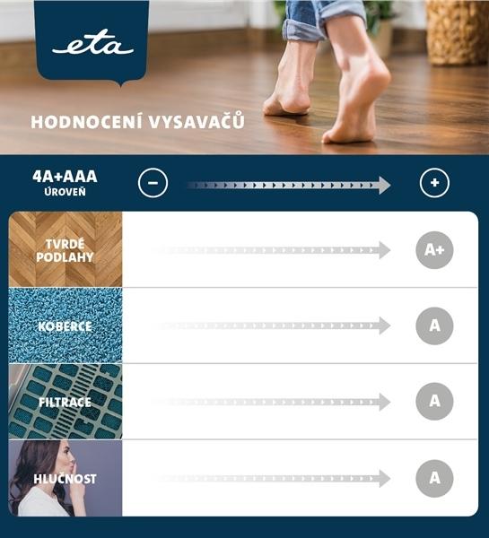 Hodnocení ETA 4A+AAA