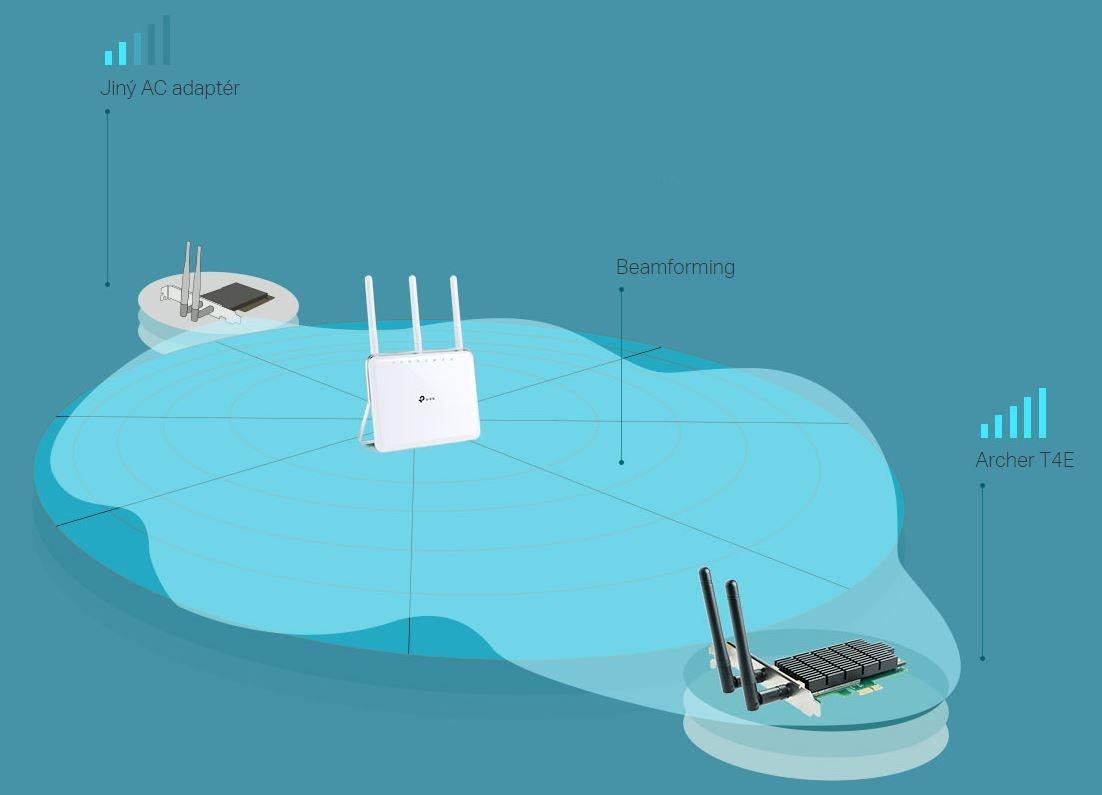 inteligentní zaměřování signálů wifi na připojená zařízení technologií  Beamforming pro lepší stabilitu připojení a lepší dosah