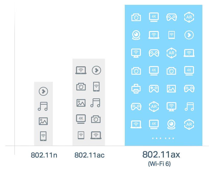 srovnání standardů wifi 802.11n, 802.11ac,802.11ax