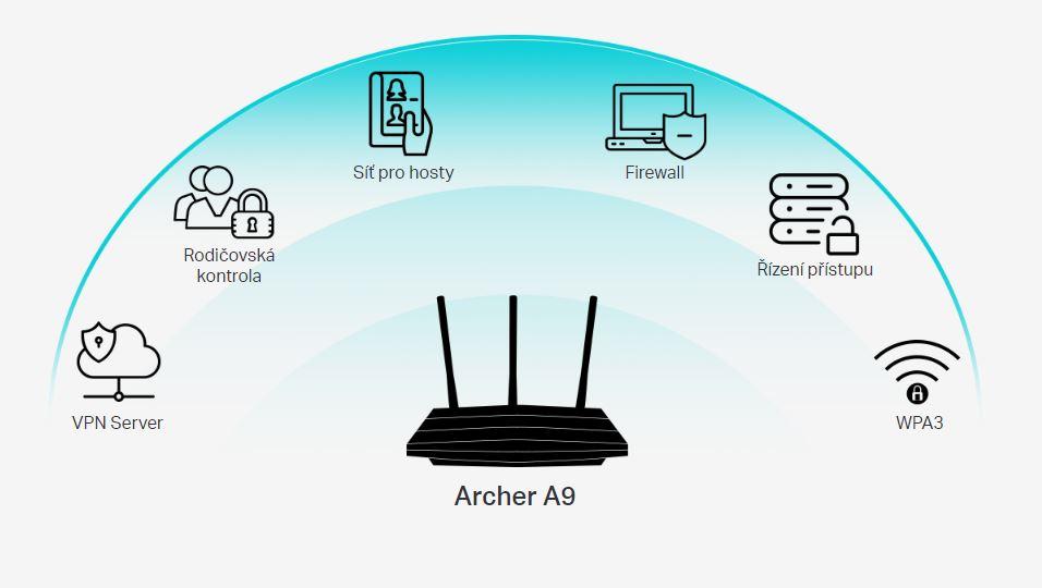 Rodičovská kontrola, VPN Server, síť pro hosty, Firewall, Řízení přístupu, WPA3