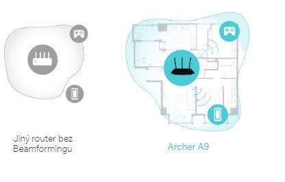 Archer A9 pokryje väčšiu plochu než iný router bez Beamformingu