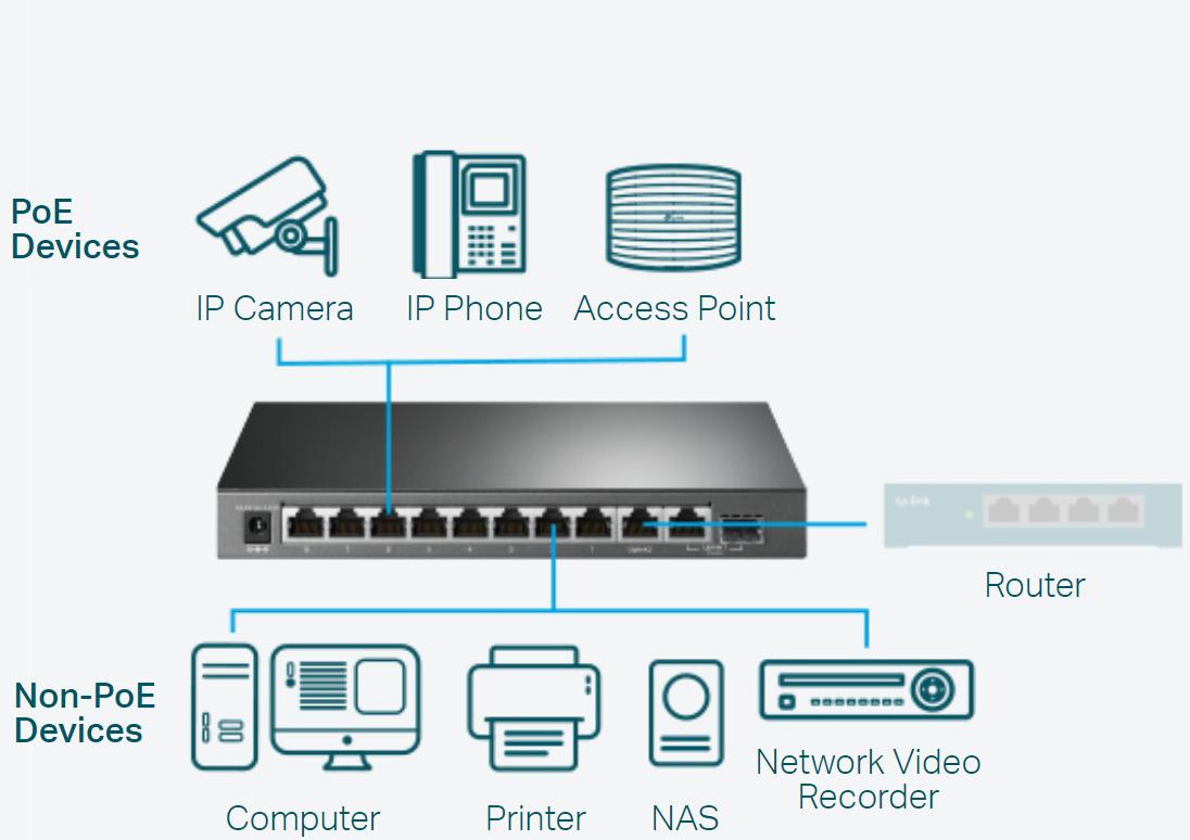 Switch TL-SG1210MPE umožní současně napájet i přenášet dat do připojeného zařízení, jako je AP či IP kamera, přes jediný síťový kabel