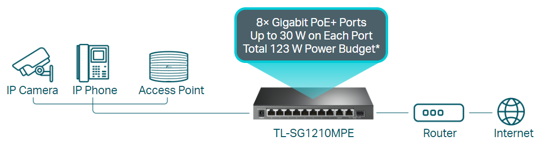 Switch TL-SG1210MPE umí na každém z 8 RJ-45 portů přenést až 30 wattů k danému kompatibilnímu zařízení, kdy celkový maximální příkon dosahuje až na 123 W