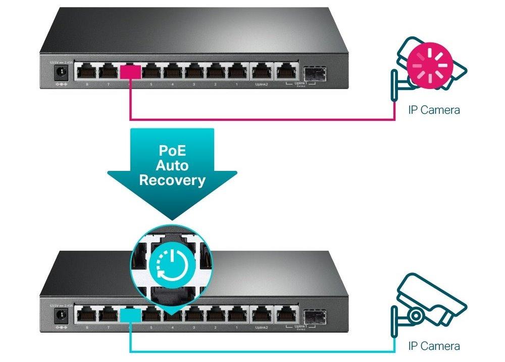 PoE odpojí napájení na portu s nižší prioritou, čímž nabídne dostatek výkonu pro zařízení s vyšší prioritou a nedojde tak k přetížení switche TL-SG1210MPE