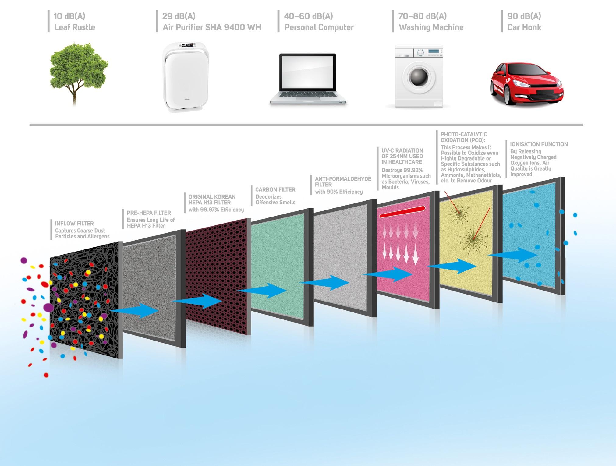Už po 1. spuštění Sencor SHA 9400WH ucítíte lehčí a lépe dýchatelný vzduch díky 8stupňovému filtračnímu systému vysoké kvality